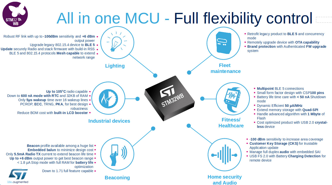 Time4EE | Electronic Engineering - News: STM32WB - Dual-Core